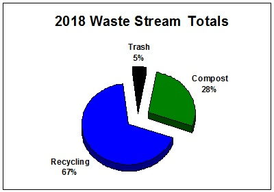 pie chart - 2018 waste stream totals