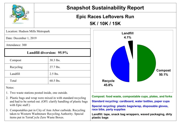 Snapshot Sustainability Report - Leftovers Run 2019